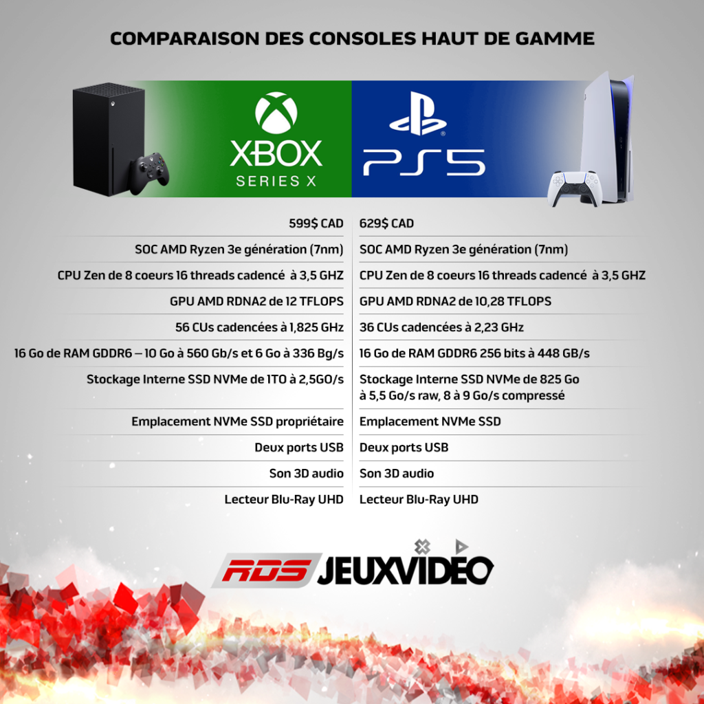 comparaison ps5 vx xbox series x s