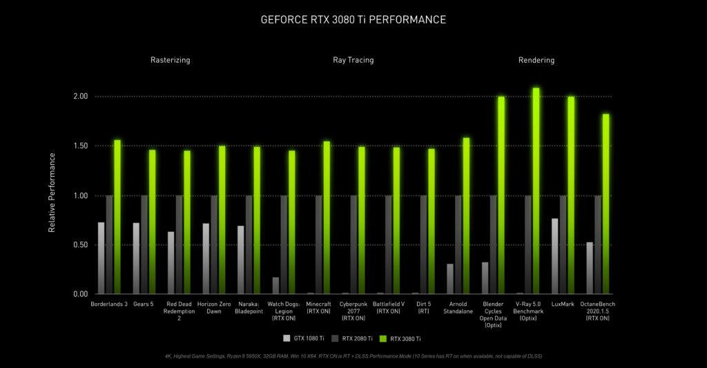 Nvidia presenta RTX 3080 Ti e RTX 3070 Ti